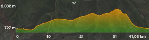 Desnivel ruta bicicleta la entecada Valle de Arán alquiler bicicleta con guia